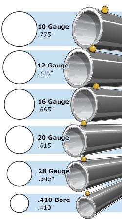bore size shotgun gauge